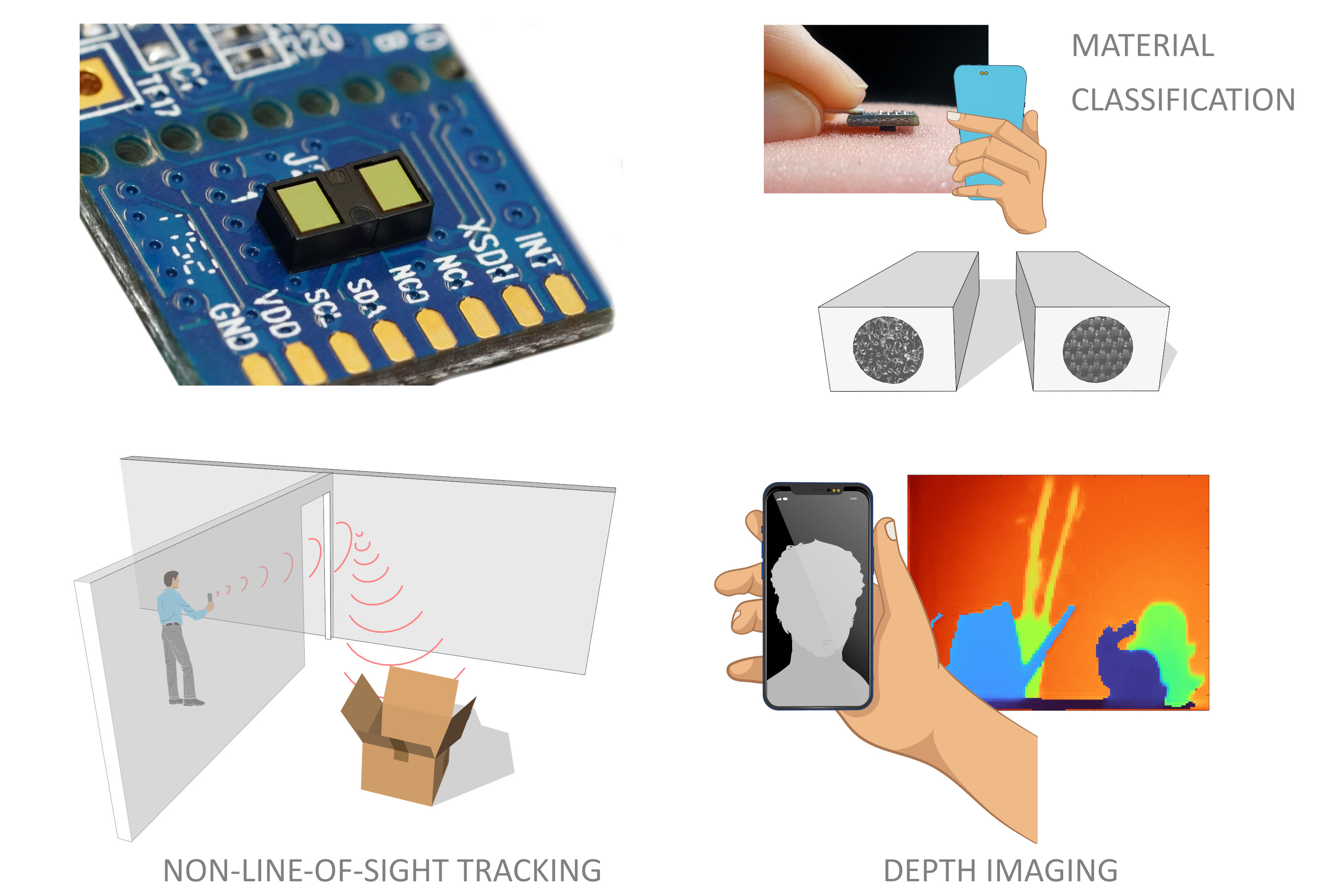 Low-Cost SPAD Sensing for Non-Line-Of-Sight Tracking, Material Classification and Depth Imaging