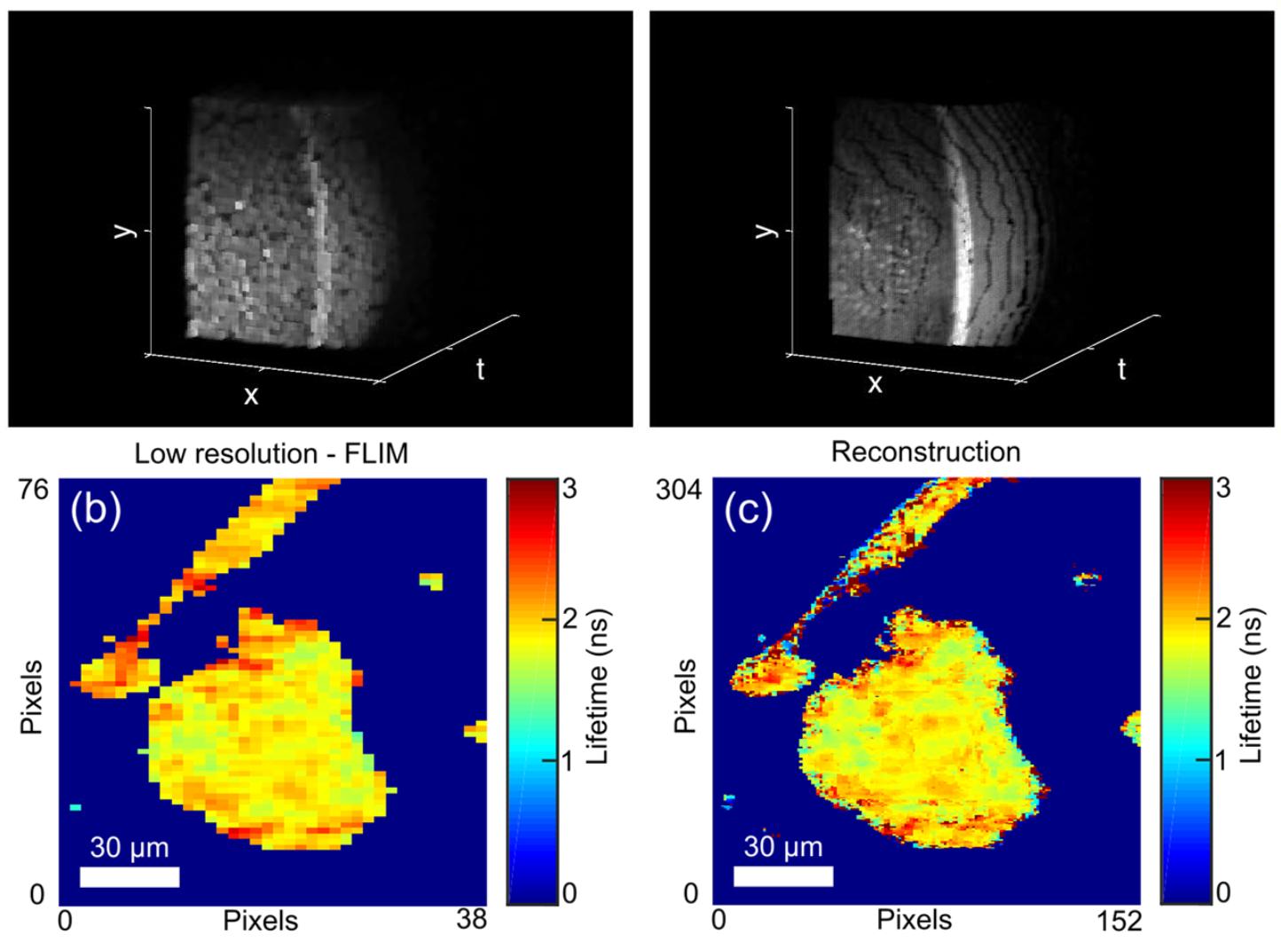 Super-Resolution Time-Resolved Imaging Using Computational Sensor Fusion